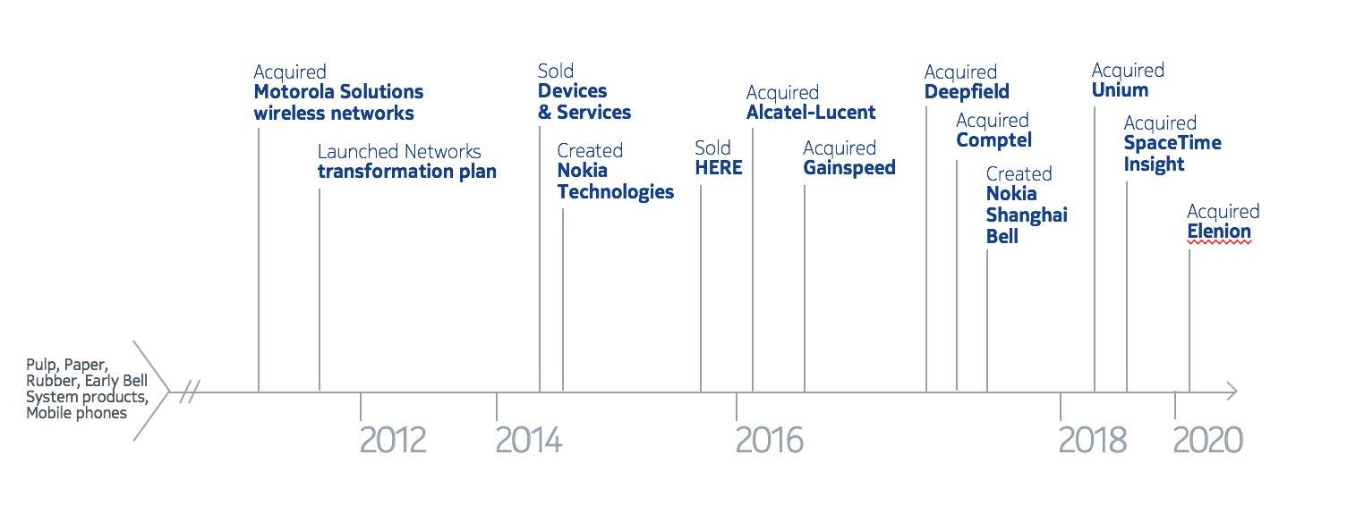 Nokia_History_0.png.jpeg
