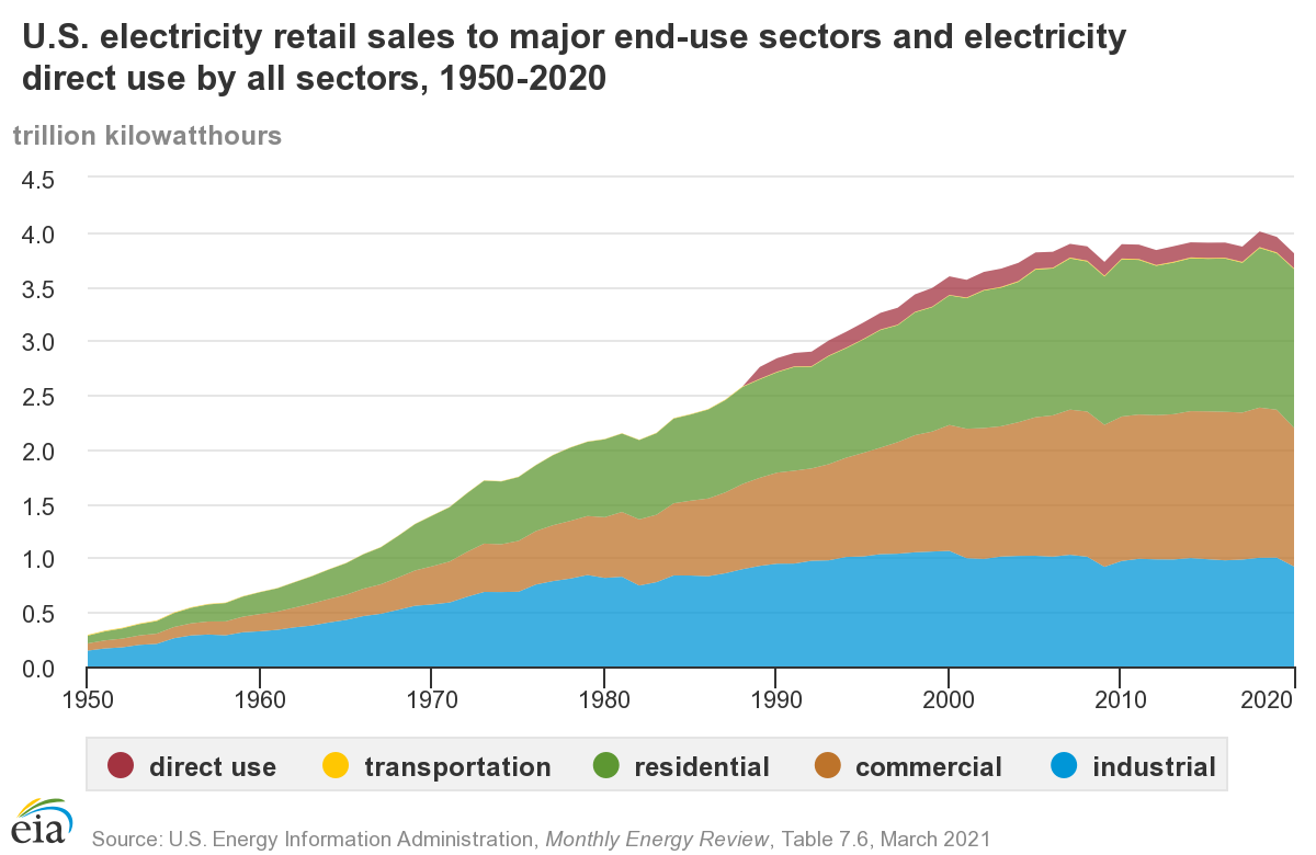 us electricity use.png